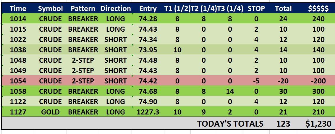 B 123 trading strategies