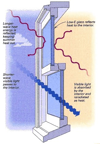 Green domain llc energy efficiency specialists energy for Low energy windows