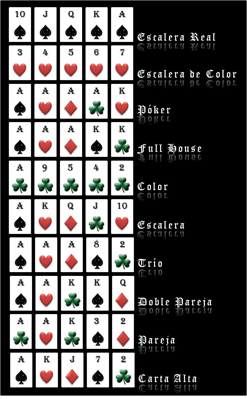 Poker texas hold em escala de valores