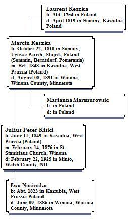 Ancestors of Julius Reszka