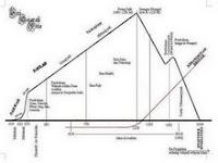 Graf perkembangan Islam dan fiqh