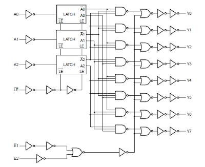 demultiplexer Logic diagram