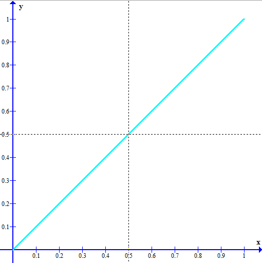 In the graph below, y = x,
