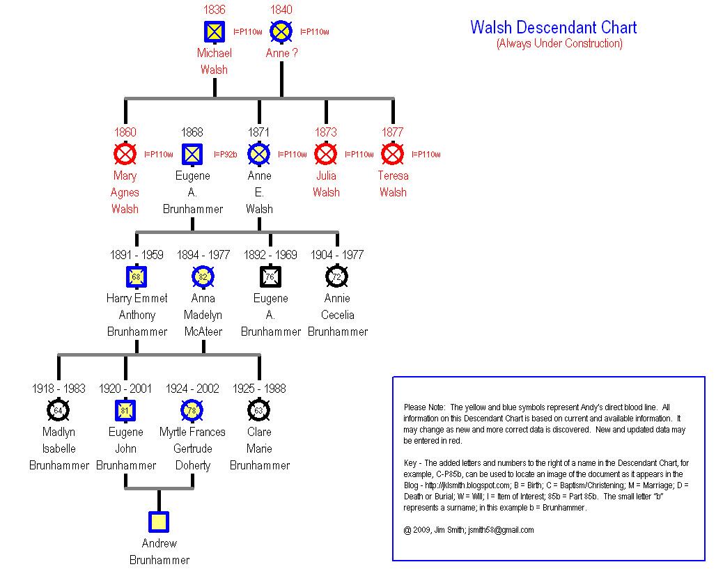 """[Walsh+Descendant+Chart.jpg"""" target=""""_blank"""" imageanchor=""""1"""" style=""""margin-left: 1em]"""