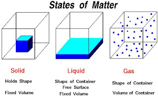 States of matter jpg