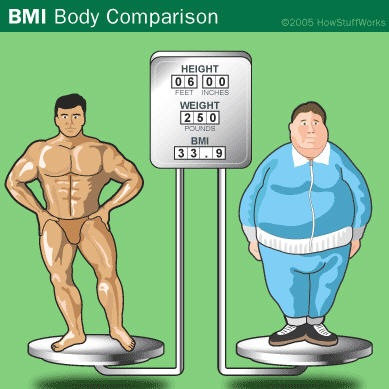 Six Feet 1 82m And Weighing Approximately Kg May Find Themselves To Be Cl Ified Under Obese In The Bmi In Short Bmi Is Unable To