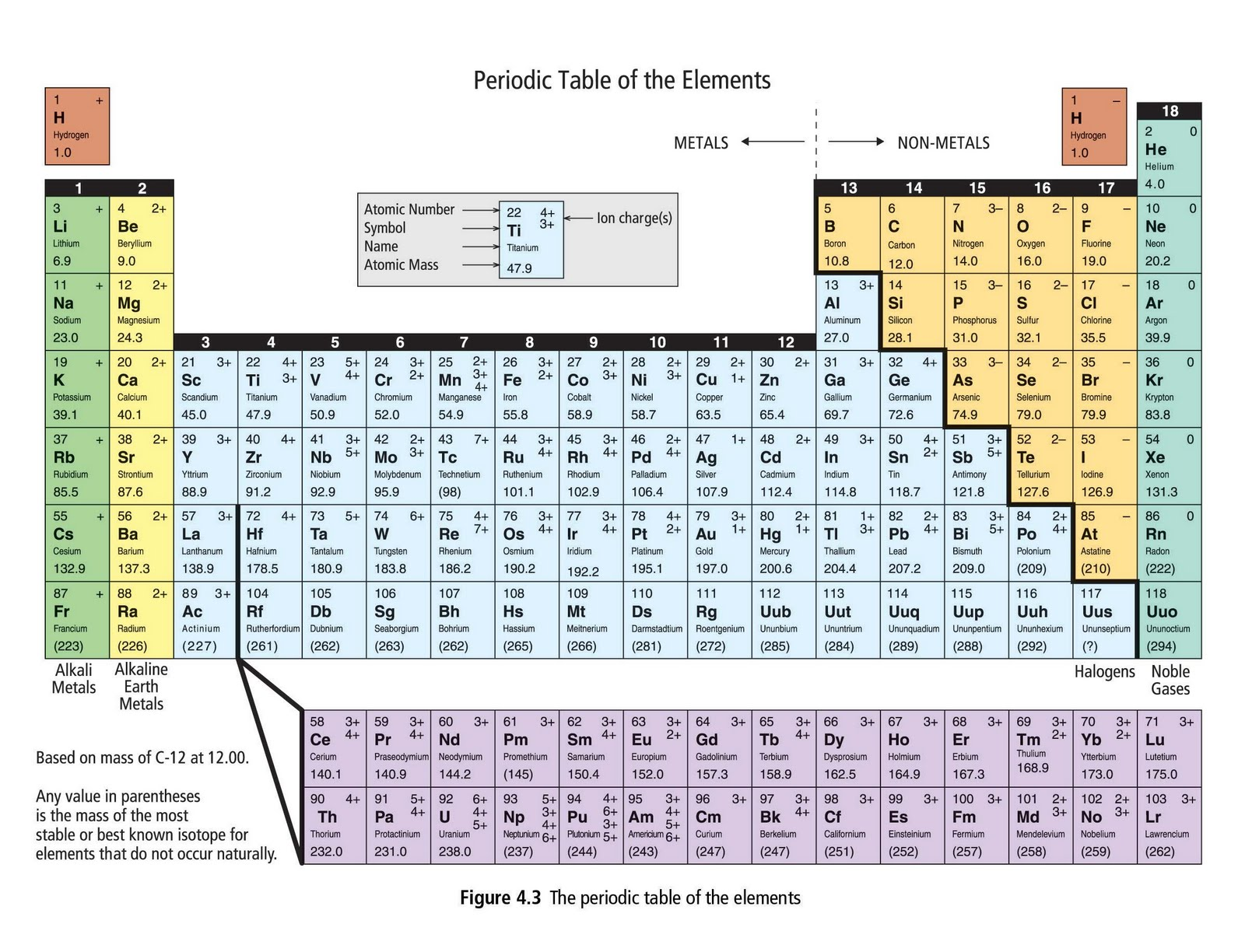 Bella bella science 10 chemical equations crazy words for 10 on the periodic table