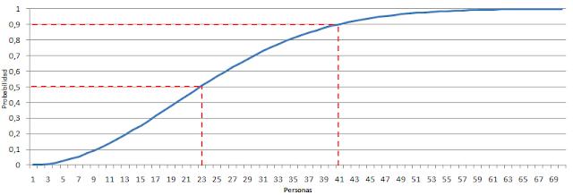 Distribución de la probabilidad. Ley de Murphy