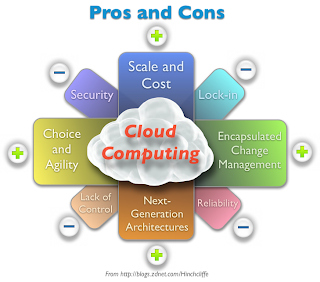 Pros y contras del Cloud Computing