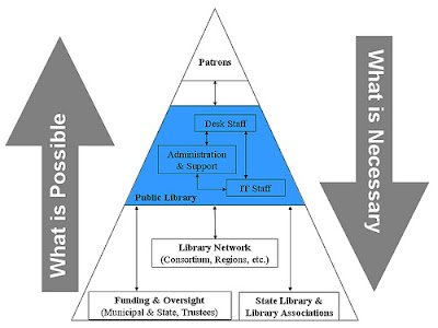 Library Services Hierarchy, Brian Herzog