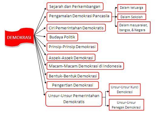 Peta Konsep
