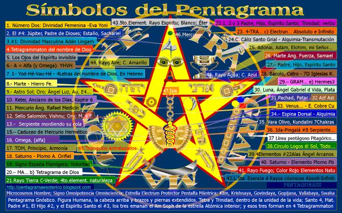 pentagram-and-the-symbols