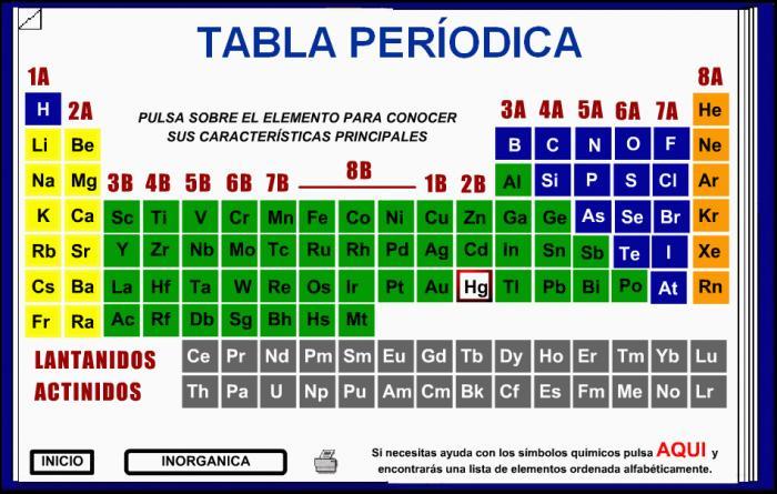 Quimik tabla periodica la tabla peridica de los elementos clasifica organiza y distribuye los distintos elementos qumicos conforme a sus propiedades y caractersticas urtaz Image collections
