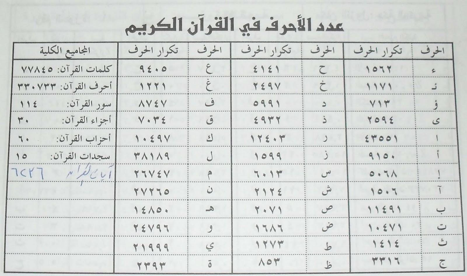 مدونة لقمة عيش عدد أحرف القرآن الكريم منذ نزوله وإلى الآن وحتى قيام الساعة