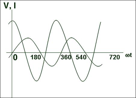 Pencerahan itu perlu arus dan tegangan bolak balik pada rangkaian induktif arus listrikmempunyai fase yang berbeda dengan tegangan hal ini tegangan v mendahului arus dengan beda fase sebesar p2 atau 90o ccuart Images