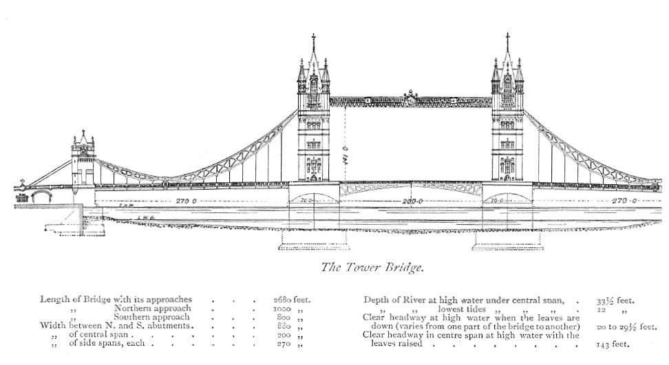 on bridge schematics