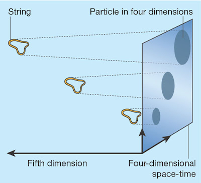 [string+in+five+dimensions.jpg]