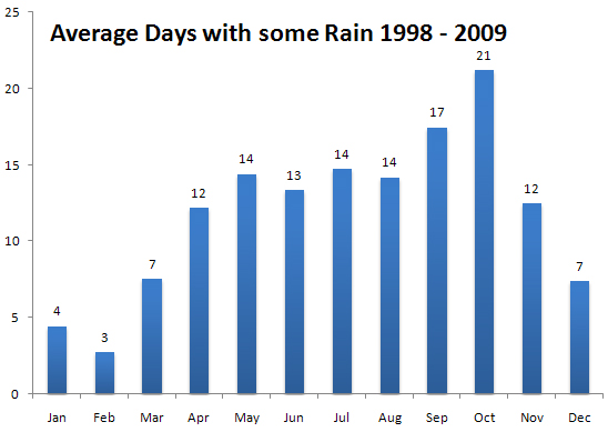 Rainy Days in Phuket - Average 1998 - 2009