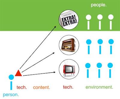 simplified broadcast media model