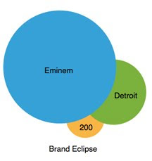 Brand Eclipse
