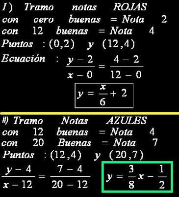 Matematicas Maravillosas: Escalas de Notas - Ecuaciones de la recta ...