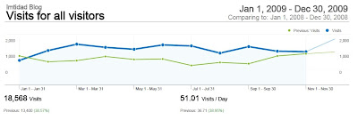 Imtidad Blog Statistics 2009 احصائيات مدونة امتداد للعام*