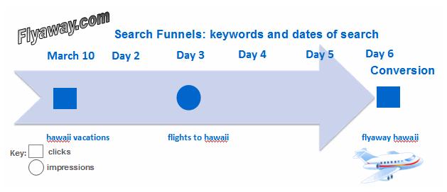 Beispiel Suchtrichter / Search Funnels Flyaway.com