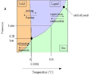 Engineeringstroom sitem pendingin gambar 2 perubahan fasa air terhadap suhu dan tekanan 8 ccuart Images