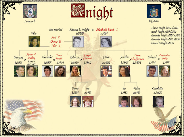 "The ""American"" branch of the Knight Family Tree"