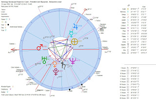 President Lech Kaczynski Astrology Heliocentric Chart