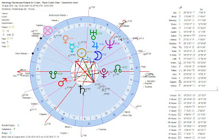 Astrology Horoscope Poland Air Crash - Plane Crash Chart - Geocentric chart