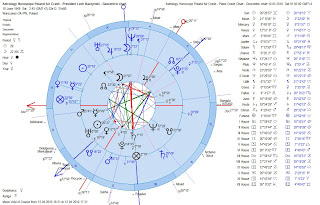 Astrology Horoscope Poland Air Crash -President Lech Kaczynski Natal Chart Compared to Plane Crash Chart - Geocentric Dual Charts