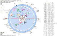Astrology-Horoscope-Poland-Air-Crash-Plane-Take-Off-Chart-Geocentric-chart