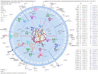 Astrology-Horoscope-Announcement-Jaroslaw-Kaczynski-Candidate-Poland-Presidency-Compared-with-Birth-Chart-Geocentric-Dual-Chart