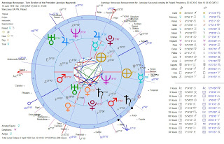 Astrology-Horoscope-Announcement-Jaroslaw-Kaczynski-Candidate-Poland-Presidency-Compared-with-Birth-Chart-Heliocentric-Dual-Chart