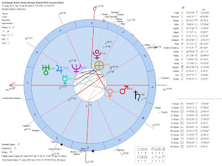 Astrology of the 2010 Indian Ocean Andaman Nicobar Earthquake Heliocentric Astrological Chart