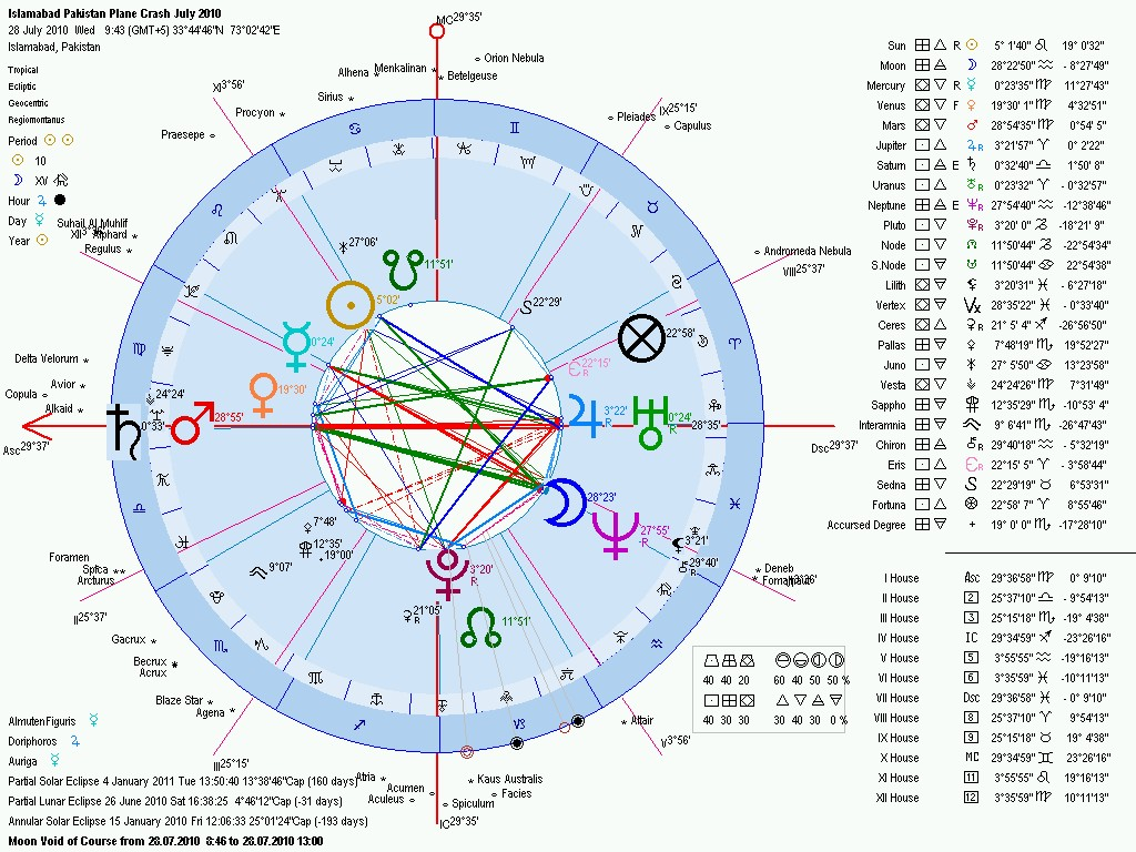Astrology horoscope of the islamabad pakistan plane crash geocentric horoscope chart pakistan islamabad plane crash nvjuhfo Images