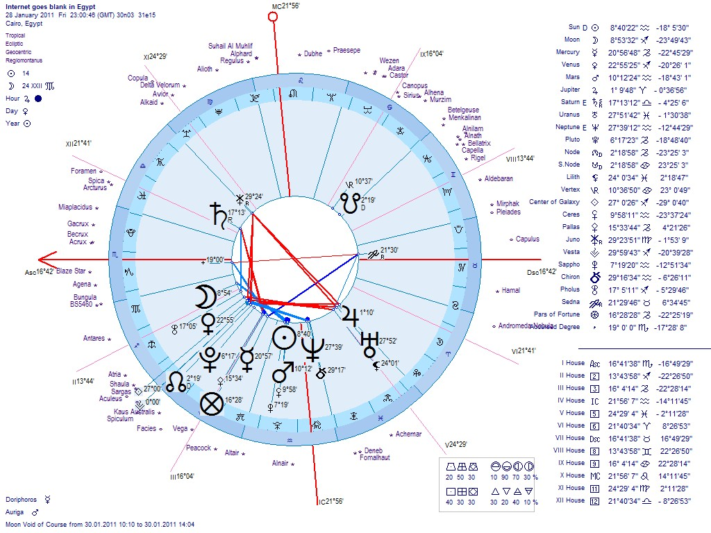 Astrology of the egypt revolution 2011 post 1 muting of the egyptian internet astrological charts geocentric on left heliocentric on right nvjuhfo Choice Image