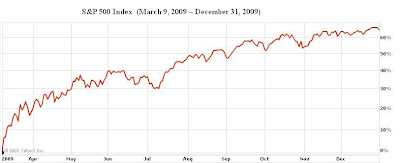 Jim s finance and investments blog historical annual returns for