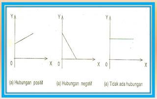Arya ajus blogs bahan kuliah statistik ekonomi stimi handayani pola hubungan antara dua variabel yaitu x dan y yang dibentuk oleh serangkaian pasangan data xi yi dengan i 123 n dapat berbentuk berbagai ccuart Gallery