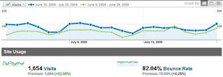 Comparison of blogspot visits before and after chnage title