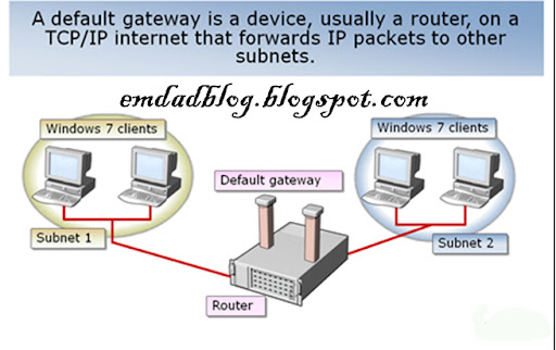 a default gateway is a device, usually a router a TCP/IP internet that forwards IP packets to other subnets