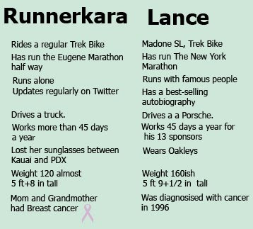 runnerkara and lance chart