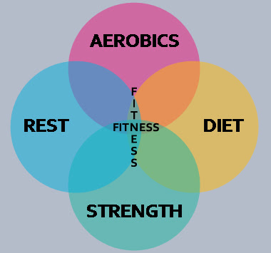 fitness venn Kara
