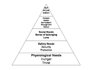 an introduction to the analysis of the pyramid by abraham maslow Works cited biography abraham maslow was born on april 1, 1908 in brooklyn    this analysis served as the basis of his theories and research on human  potential  his theory is most often shown in a pyramid where the lowest level of  the pyramid  introduction the term motivation is derived from the latin word  movere,.