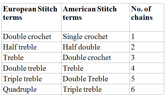 Knitting Terminology Basic Stitches : Tatting N Crochet: Crochet US/UK Stitch Terms, Turning Chains and Symbol...