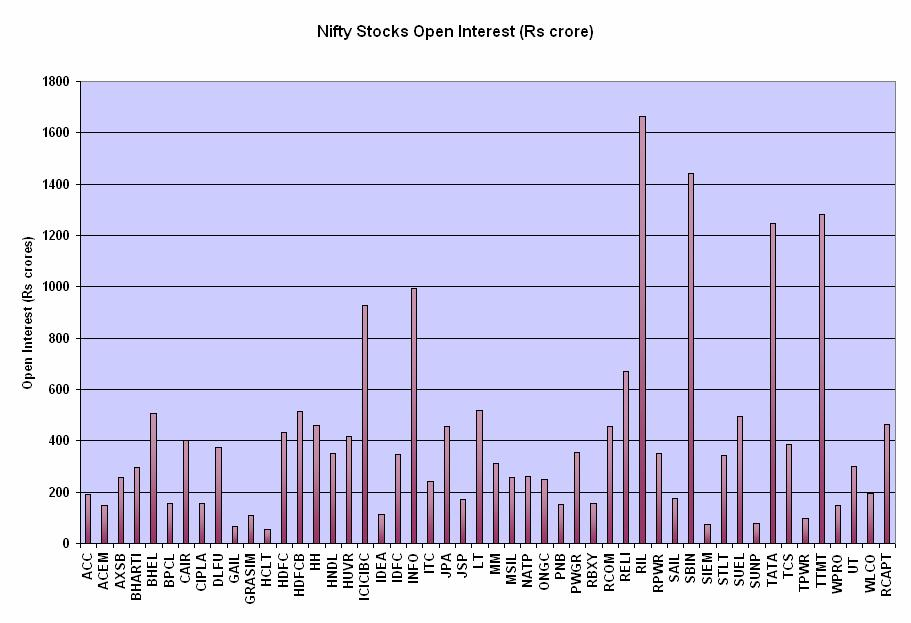 Nifty stock options recommendations