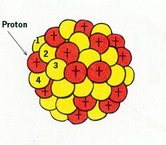 протон частица:
