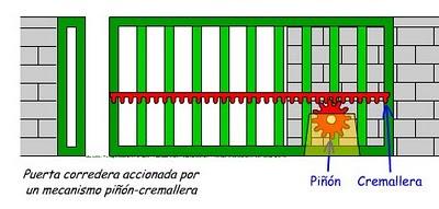 La electricidad mecanismo pi n cremallera - Mecanismos de puertas correderas ...