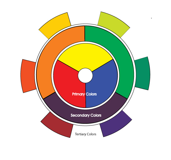 Paint Draw Learn To Introduction The Color Wheel